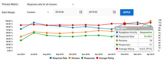 Google Reviews Management and Statistics